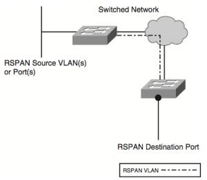 Сетевое оборудование - установка и настройка: Unix - ставим, настраиваем, пользуемся: http://admindoc.ru/wp-content/uploads//2010/04/rspan-topology-300x262.png