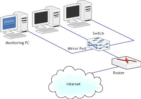 Сетевое оборудование - установка и настройка: Unix - ставим, настраиваем, пользуемся: http://www.tamos.com/htmlhelp/monitoring/layout1switch.png