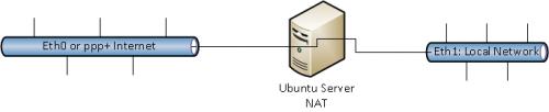ubuntu nat